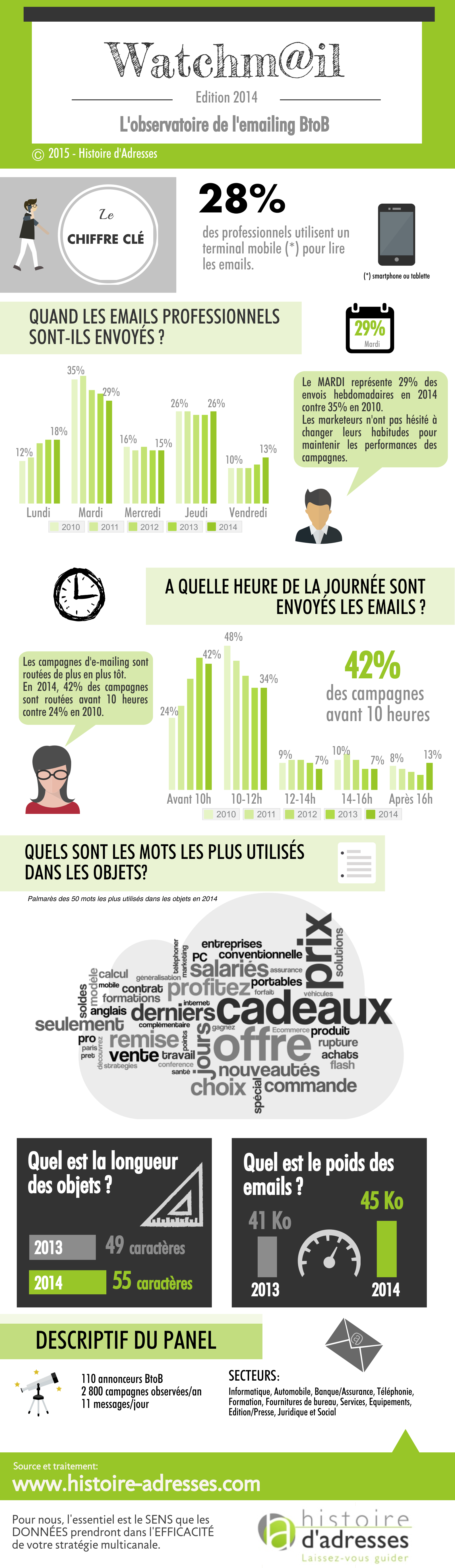 INFOGRAPHIE_HA_Watchmail_2014