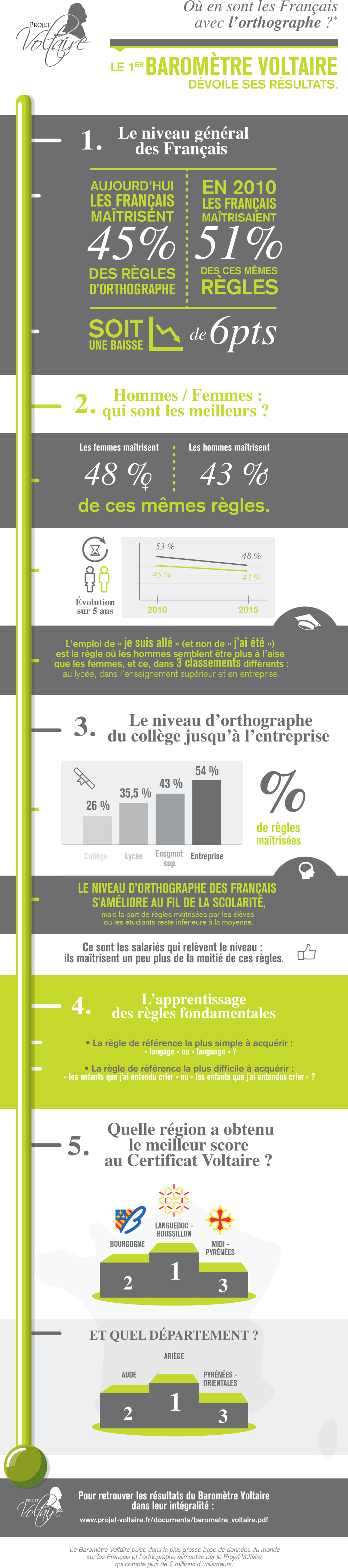 Infographie_projet_Voltaire