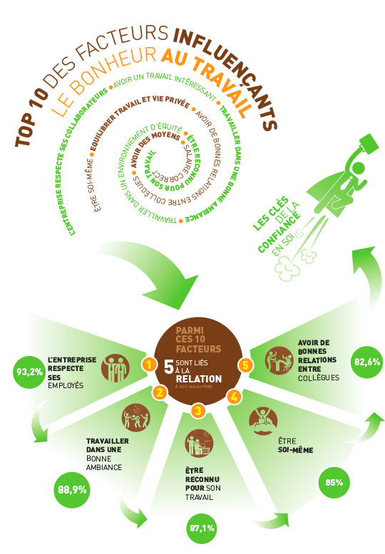 infographie-top-10