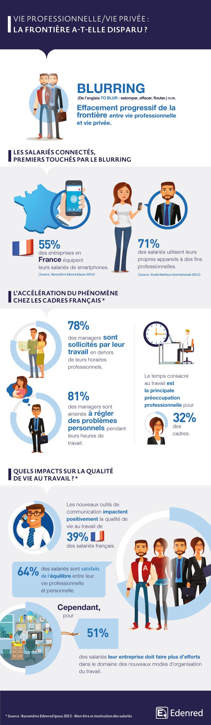 Infographie-Blurring-Edenred-Ipsos
