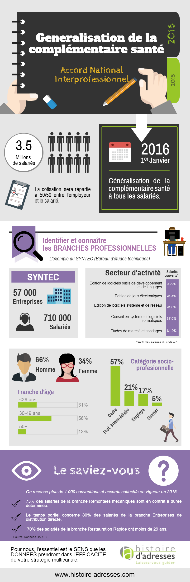 2015-03_INFOGRAPHIE_HISTOIRE-ADRESSES_ANI