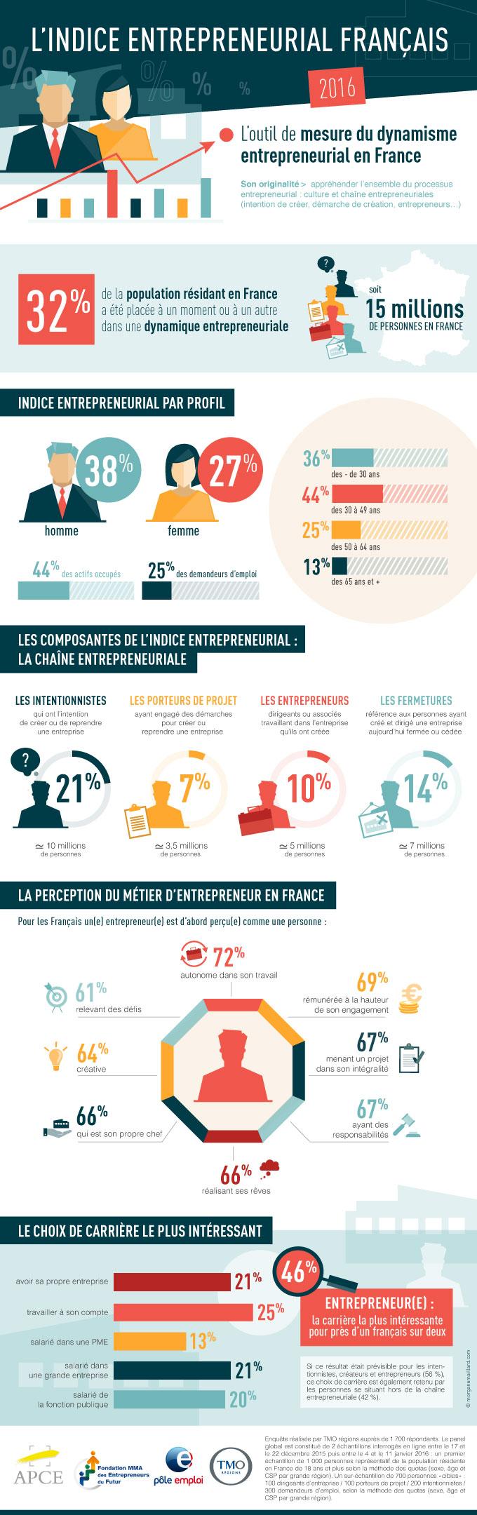 Infographie Indice Entrepreneurial Français