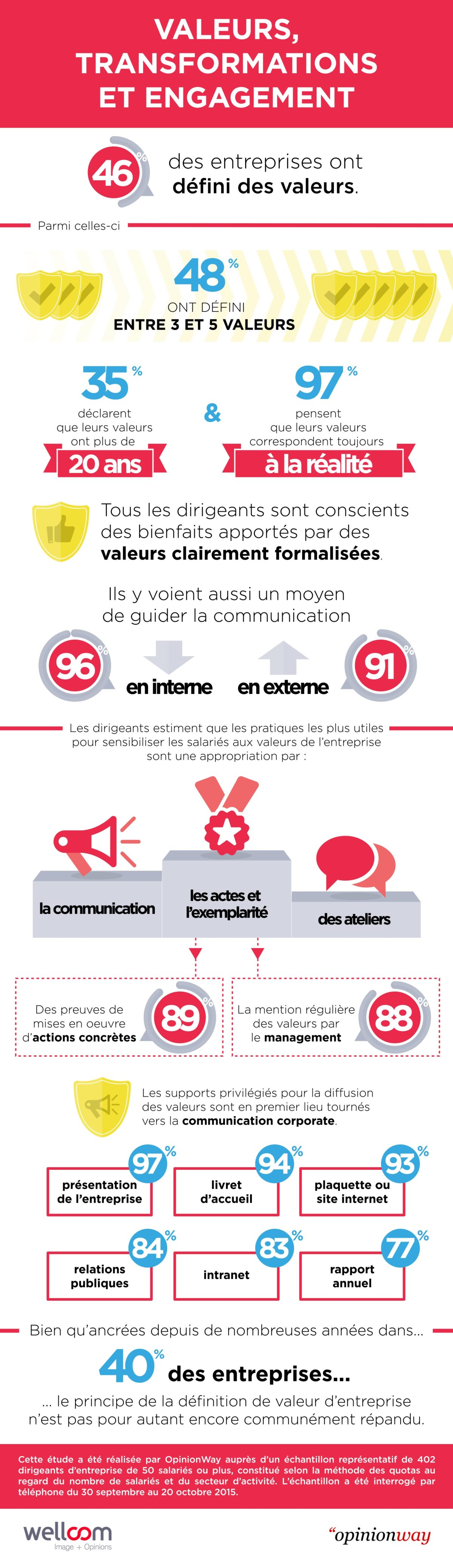 Infographie Wellcom Valeurs, transformations et engagement