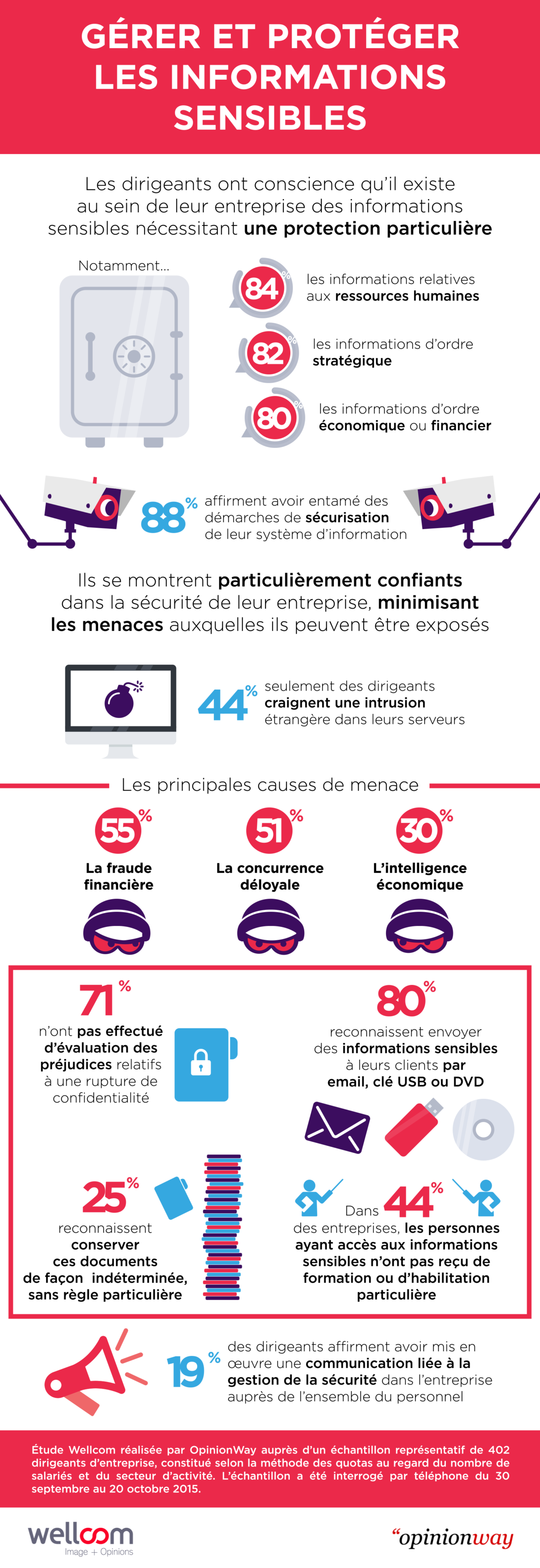 InfographieWellcomEtudeSecurite