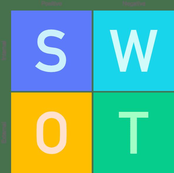 SWOT - Méthode d'analyse stratégique